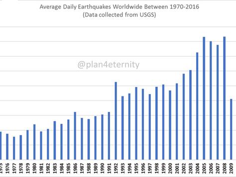 Earthquake activity 2017