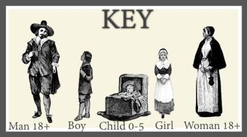 Mayflower passengers key