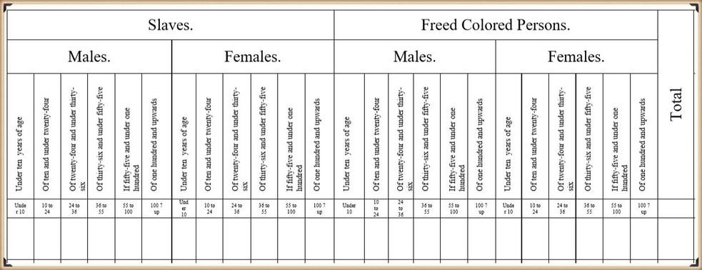 1830 Census Helper