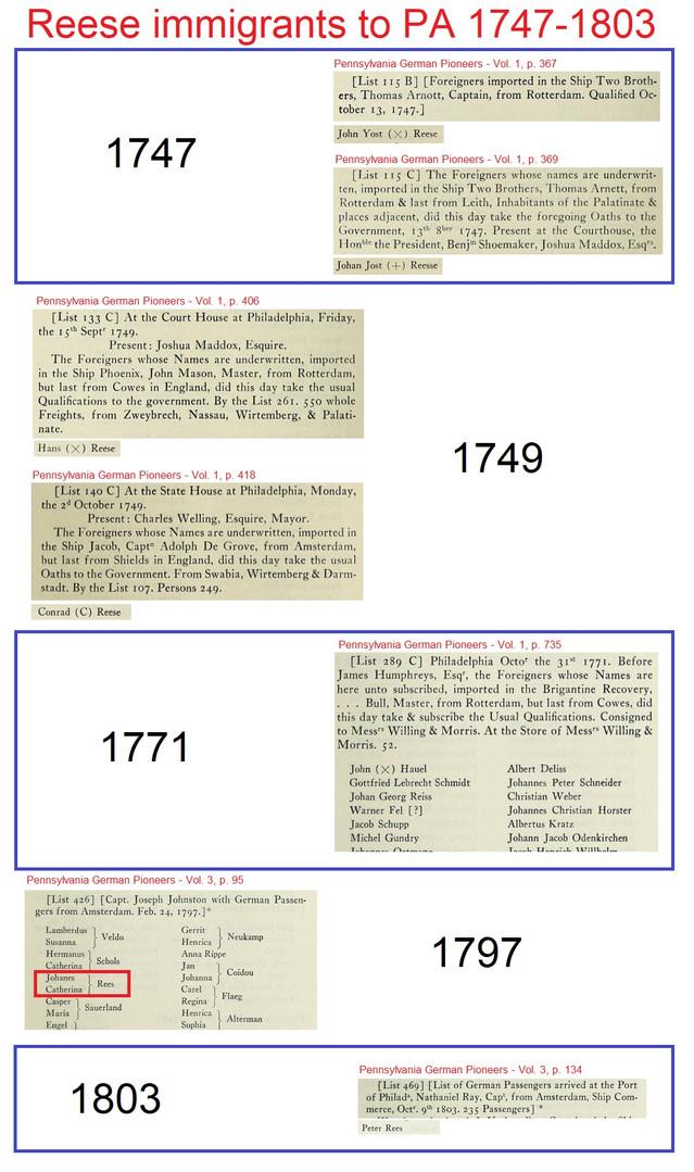 Reese immigrants to Pennsylvania 1747-1803