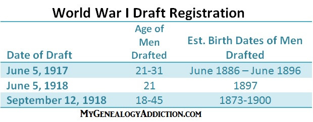 WWI Draft Ages