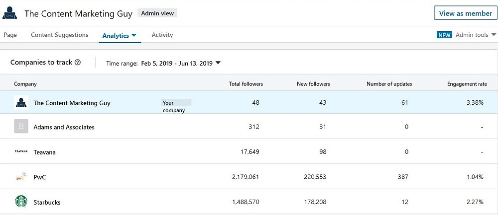 CMG LinkedIn page engagement stats