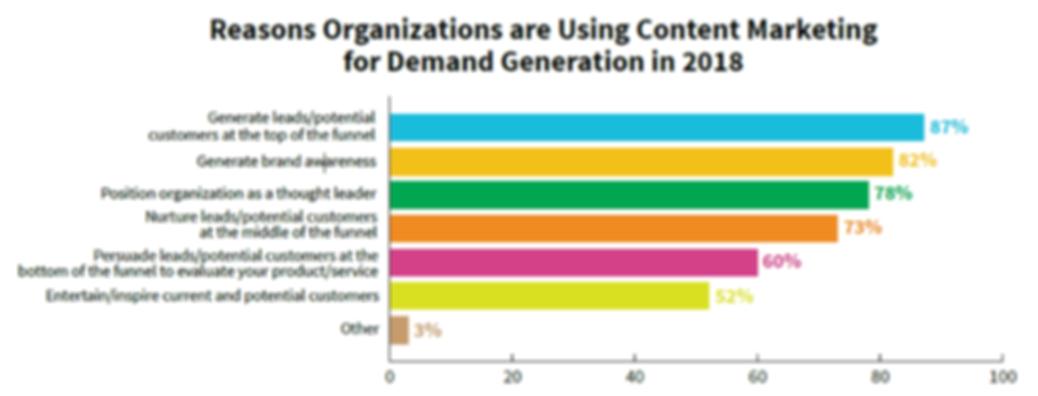 CMI demand generation report graphic