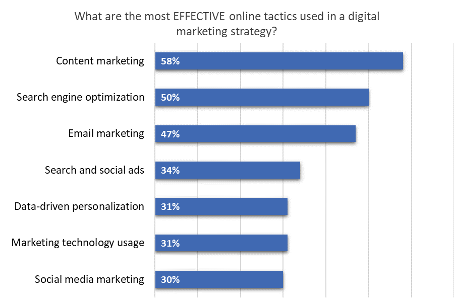 Ascend2 2019 Digital Marketing Strategies survey