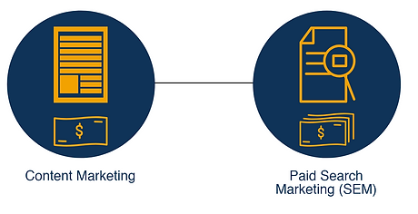 Content Marketing costs less than paid s