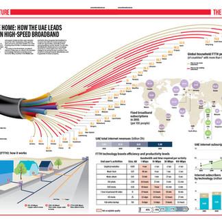 Fastest Broadband