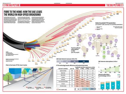 World's fastest broadband
