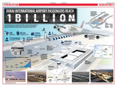 Dubai Airport passenger hits 1 billion