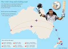 Cricket world cup interactive