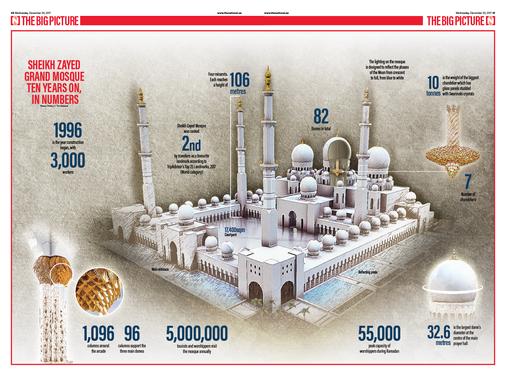 Sheik Zayed Grand Mosque, ten years on.
