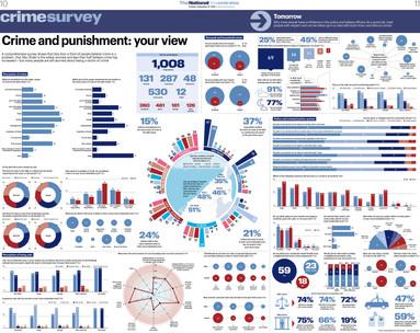 Crime infographics