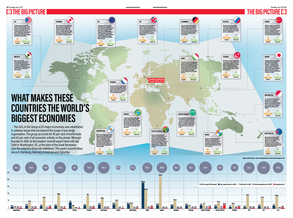 Biggest economies meet