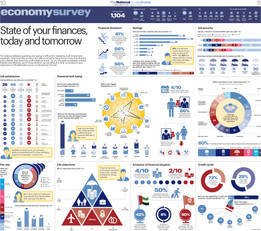 State of finances infographics