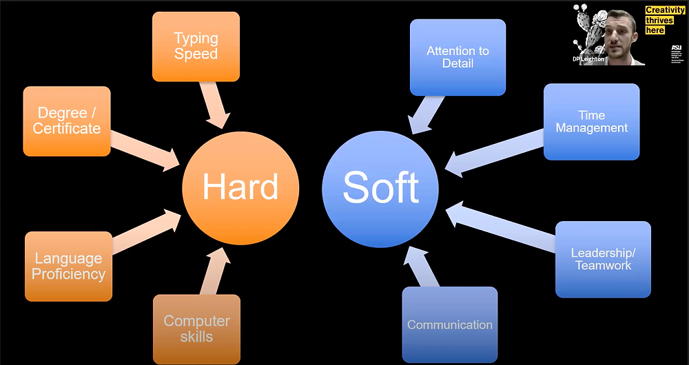 Hard skills: typing speed, degree/certificate, language proficiency, computer skills. Soft skills: attention to detail, time management, leadership/teamwork, communication.