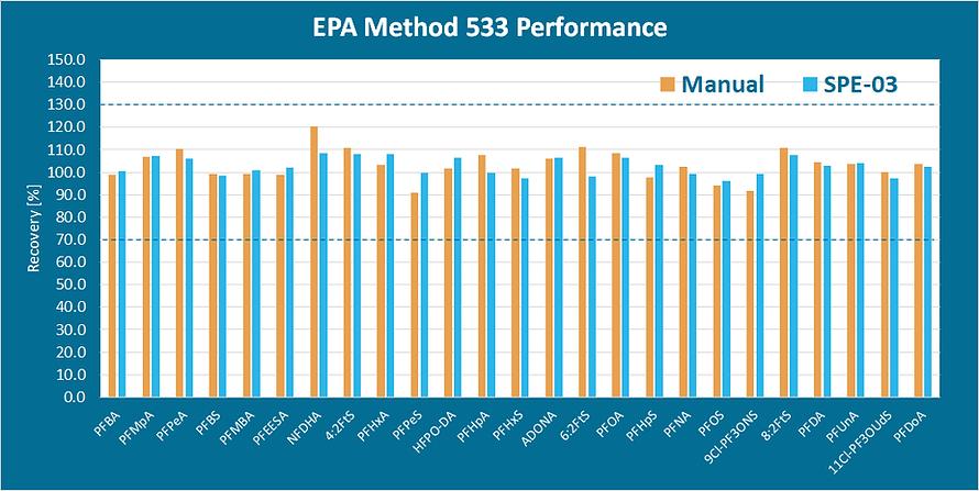 EPA-Method-533-automated-spe-manual-vacc