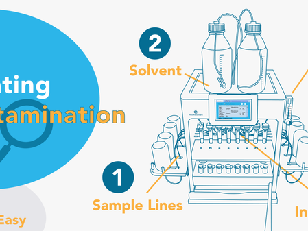 How to Quickly Locate the Source of Your Background Contamination