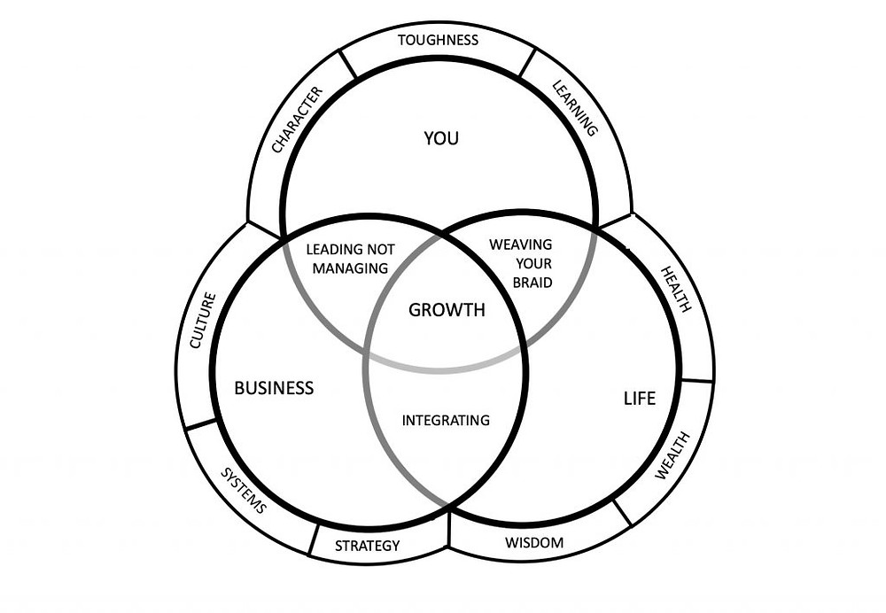 You.Life.Business.Growth