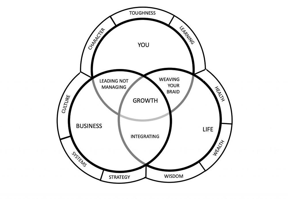 Breakthrough Growth