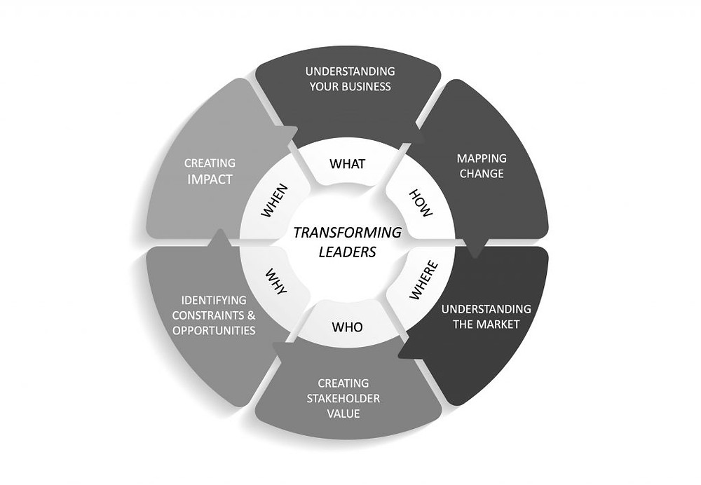 Six Steps to Transformation
