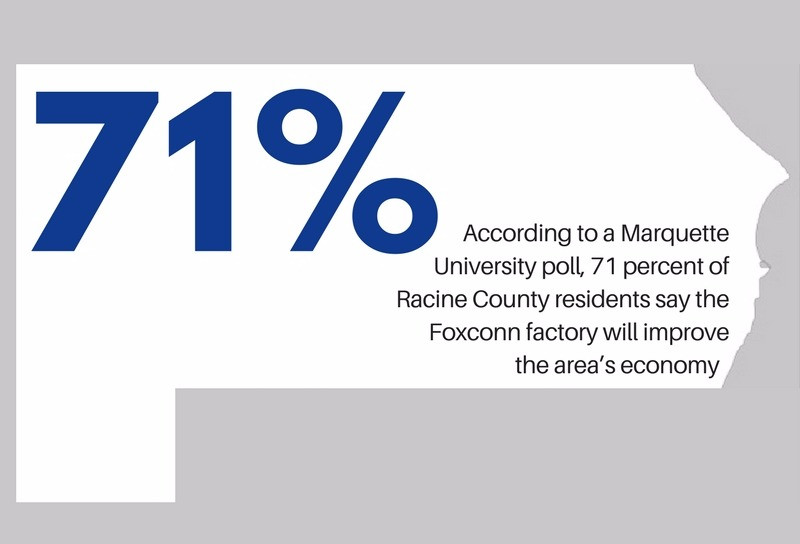 71% of Racine County residents say the Foxconn factory will improve the area's economy