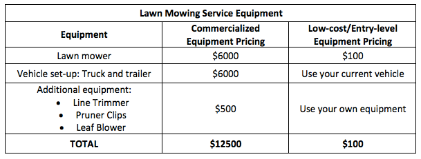 Landscaping Helper Lawn Care Equipment Pricing Getting Started