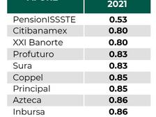 Comisiones vigentes en 2021