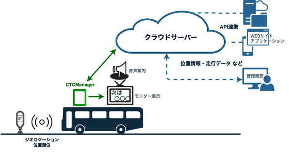 システム画像-CTC.png