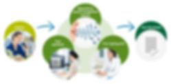 GLI, Inc. | SpeechLive Secure Cloud Dictation Solution
