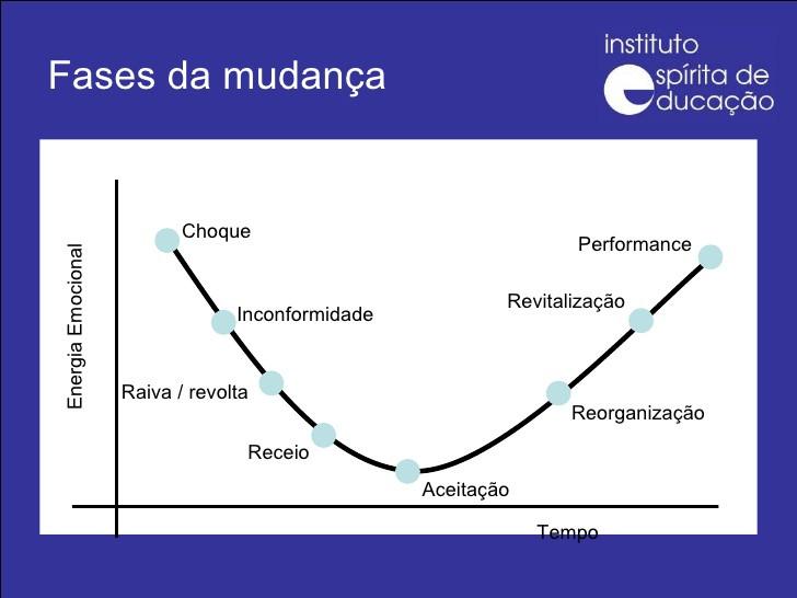 Fonte: http://pt.slideshare.net/institutoespirita/instituto-esprita-de-educao-a-coragem-de-mudar