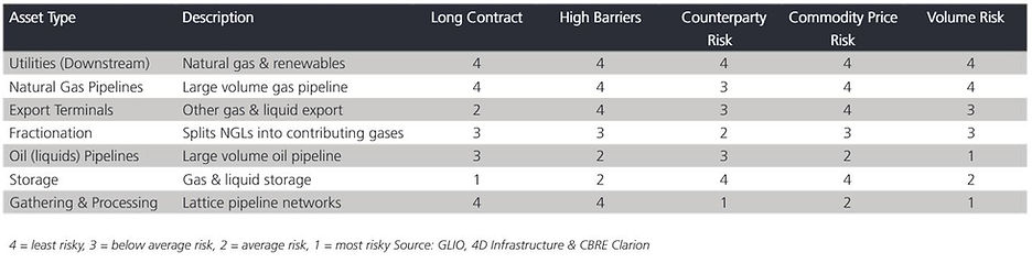 Midstream risks and opportunities