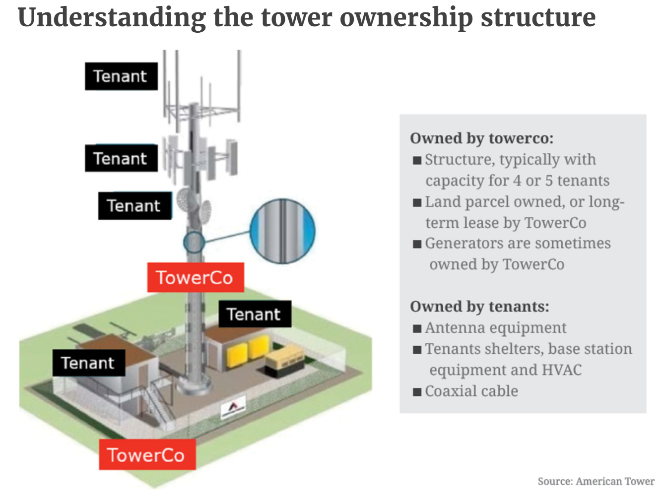 Tower Ownership