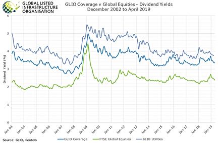 GLI101 - Dividend Yield