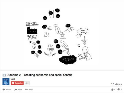 Academic Plan - Outcome 2