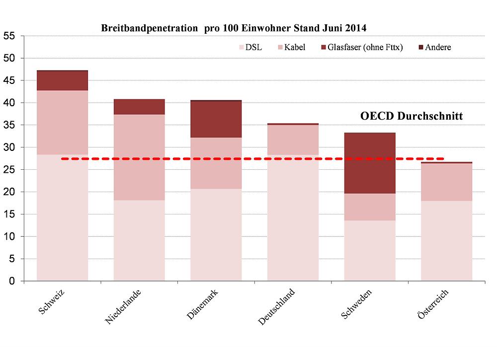 Breitbandpenetration OECD Länder