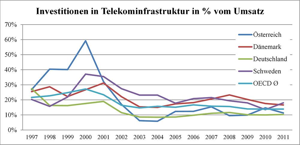 Investitionen in Telekommunikationsinfrastruktur in % vom Umsatz