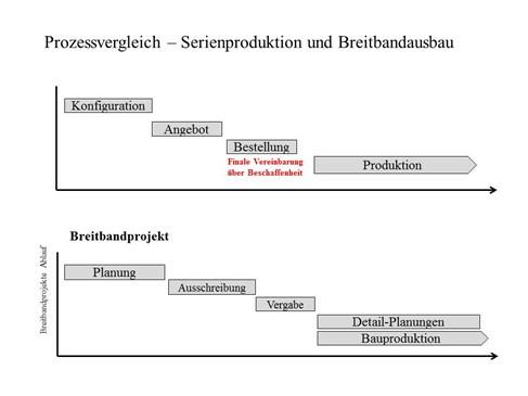 Prozessvergleich - Serienproduktion und Breitbandausbau