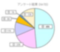 20190430アンケートグラフ.png