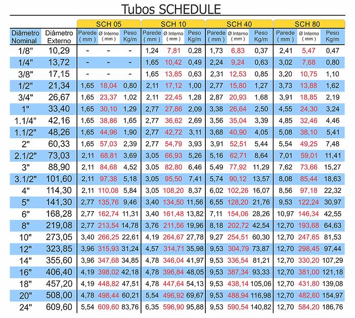 tabela tubos schedule
