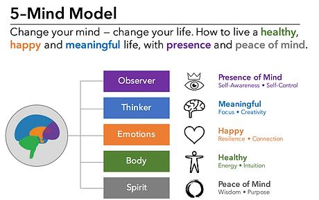 Mind Model_website.png