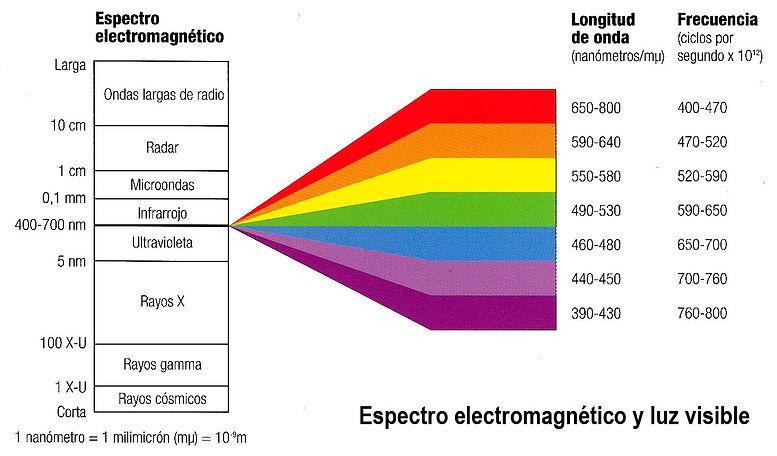 Espectro Magnetico Hiperespectral LiDAR Mexico