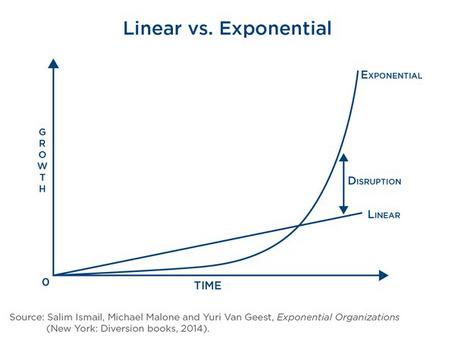 ¿Qué hacen Google y Tesla y cómo puedes replicarlo en tu organización para crecer exponencialmente?