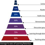 Neuro-Linguistic Programing (NLP)