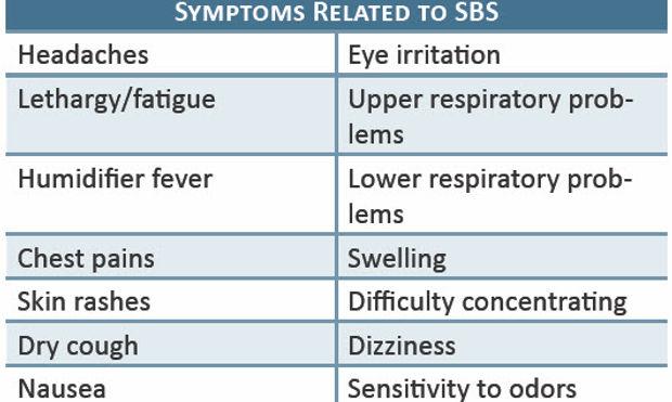 sbs-symphtoms.jpg