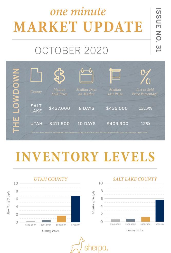 Sherpa One Minute Market Update Oct 2020