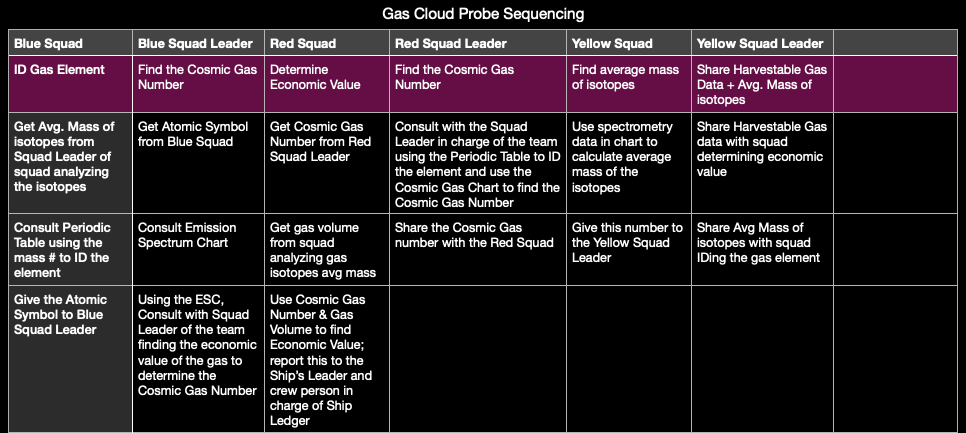 gas cloud probing sequencing.png