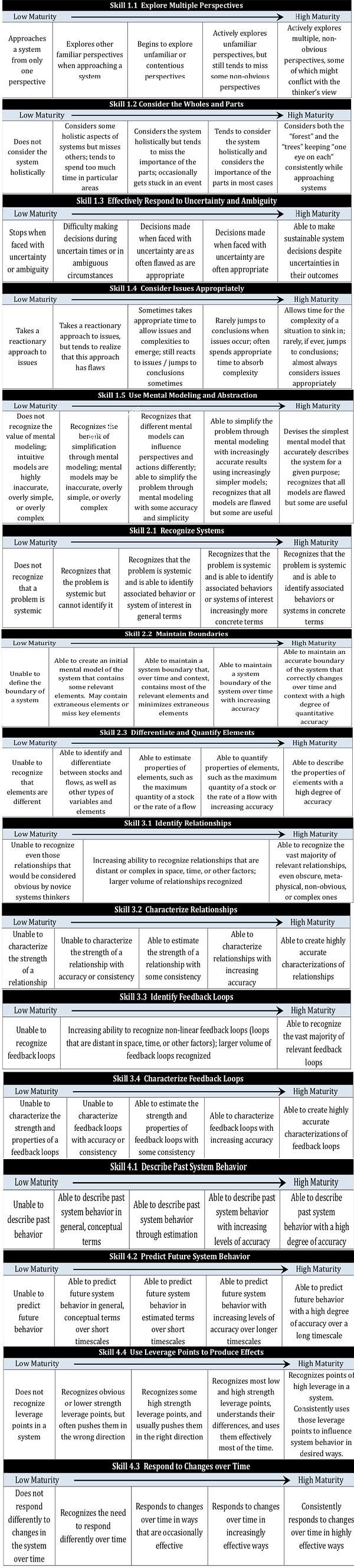 Systems Thinking Rubrics.jpg