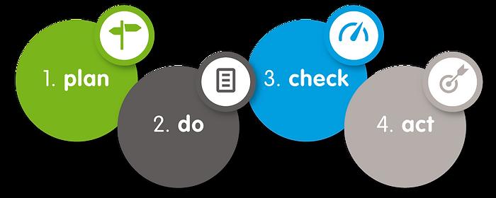 Plan_do_check_act.png