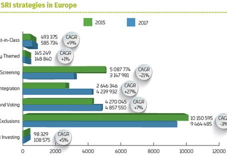 Materialità finanziaria: quando i mercati si allineano alla sostenibilità