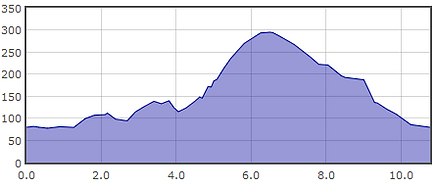 Swainby Sweepshort course elevation