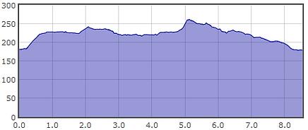RtT SC elevation 2020.png